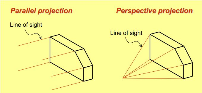 Figure 1: Lines of sight: parallel and perspective projections