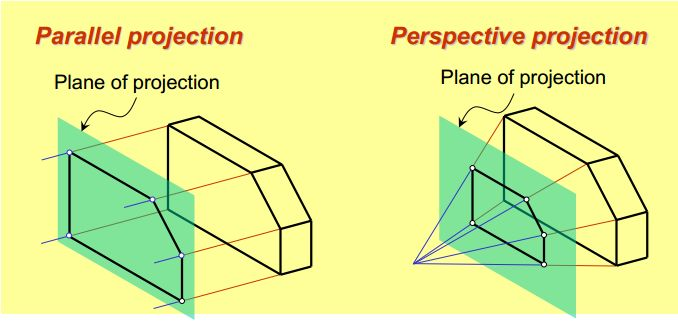 Chapter 1_Figure_2_ planes of projection for parallel and perspective projectionssss.jpg