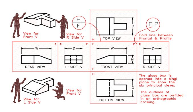 Chapter 1_Figure_4_six general views of orthographic projection.jpg