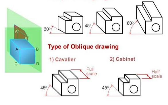 Chapter 1_Figure_6_oblique_cavalier_cabinet projections.jpg